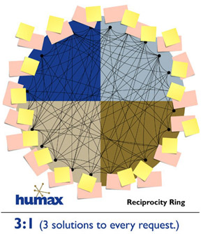 image of a reciprocity ring