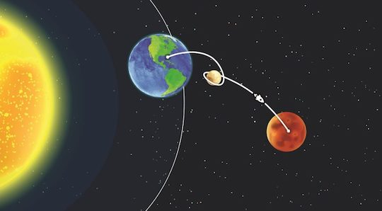 illustration of the distance between earth and Mars